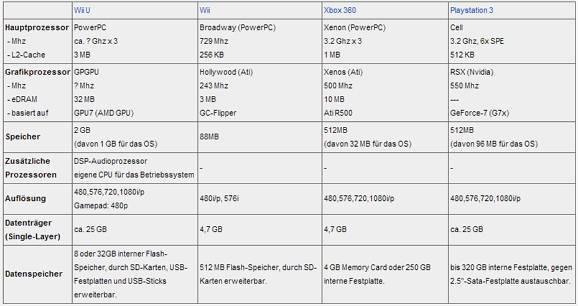 Wii U Hardware-Vergleich mit Xbox 360 und PlayStation 3