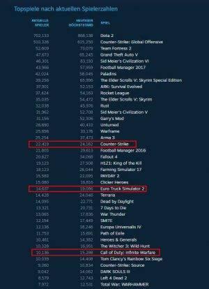 Die schlechten Verkaufszahlen spiegeln sich auch auf Steam wieder: Selbst der Euro Truck Simulator 2 hat mehr aktive Spieler!